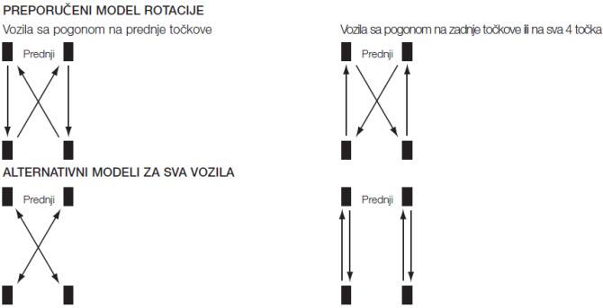 Pravila rotacije